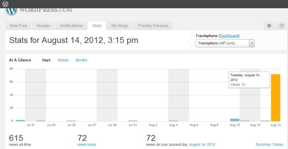 Blog Traffic from Social